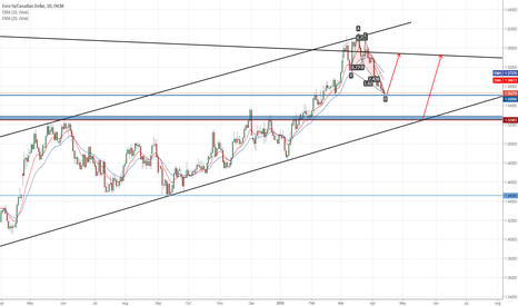 EURCAD: Levels to look out for