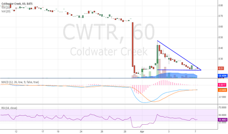 CWTR: Looks like it wants to bounce again!
