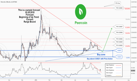PPCBTC: There is a possibility for the beginning of uptrend in PEERCOIN