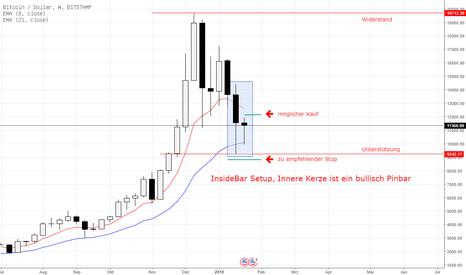 BTCUSD: Bitcoin bullisch im Wochenchart