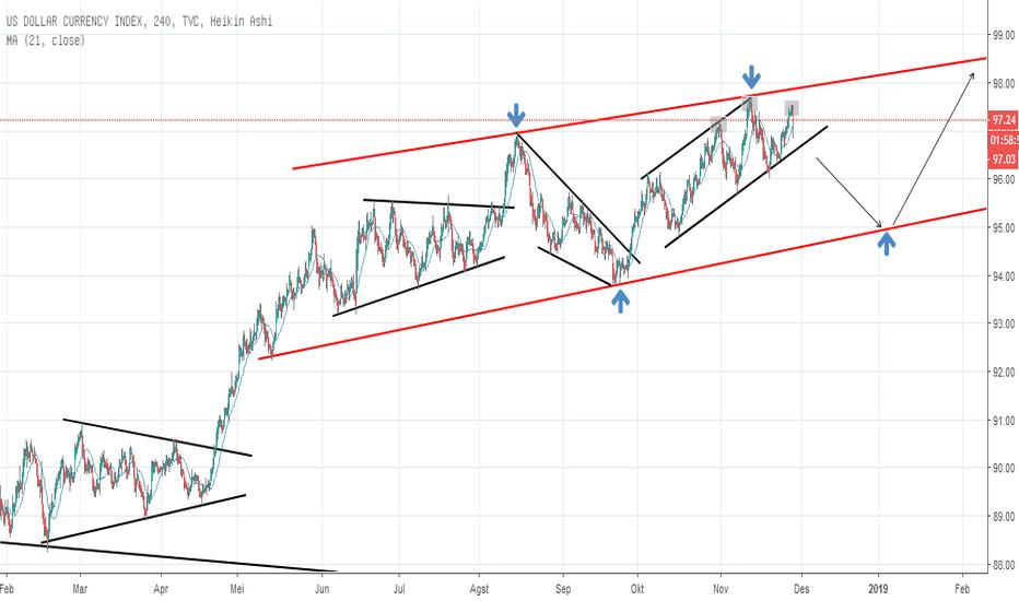 DXY: dollar akan koreksi