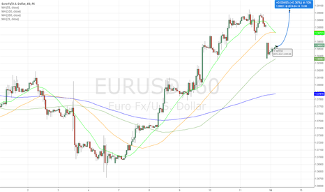 EURUSD: Talk is cheap - buy the Euro