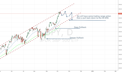 SPY: SPY Ready for a Pullback