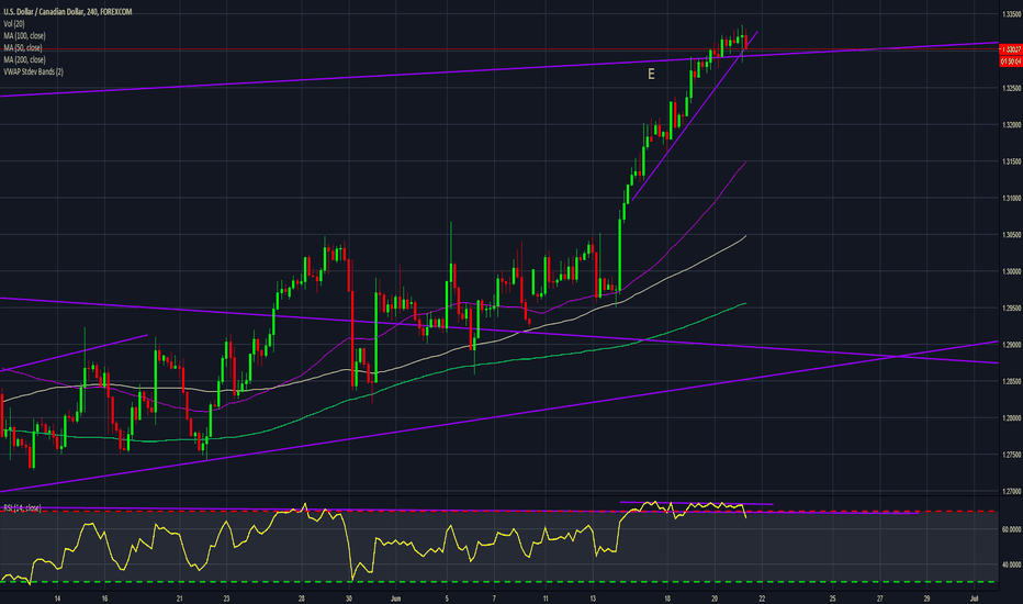 USDCAD: Dont miss this UC to fall
