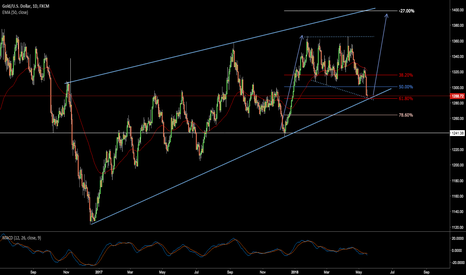 XAUUSD: More Upside for Gold
