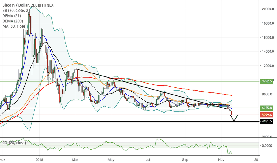 BTCUSD: Bitcoin smashed and atleast 15% more to go!!