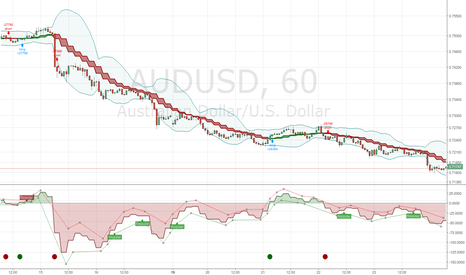 AUDUSD: Open Close Cross Strategy R5 revised by JustUncleL
