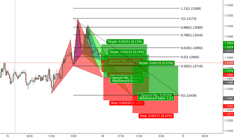 EURUSD: Pattern Confluence is to complete