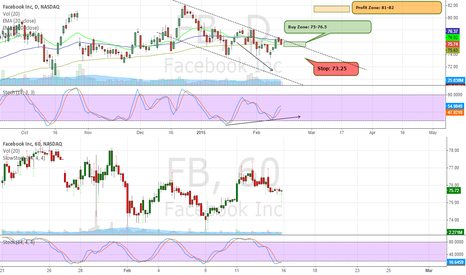 FB: Buy FB on Lane Divergence and Oversold on 60min