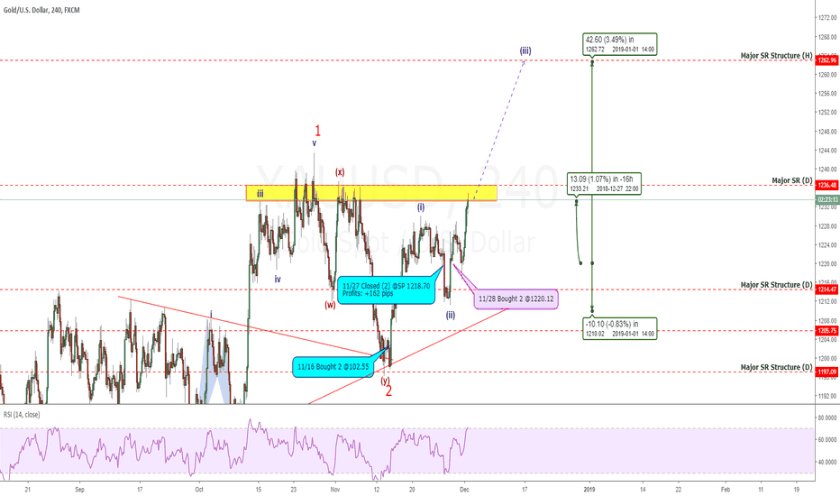 XAUUSD: Gold: Are You In On This Bull Rally? You Were Warned! Now +131