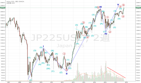 JP225USD: JP225 USD ②