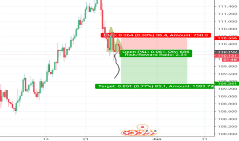 CHFJPY: Cup and handle pattern