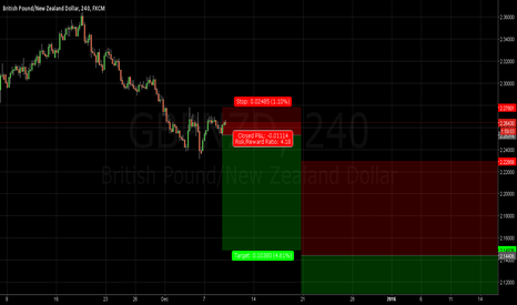 GBPNZD: GBPNZD - Short for a Long-Ride By Eray Ergün