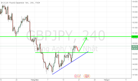 GBPJPY: GBPJPY, British pound/ Japanese Yen, H4