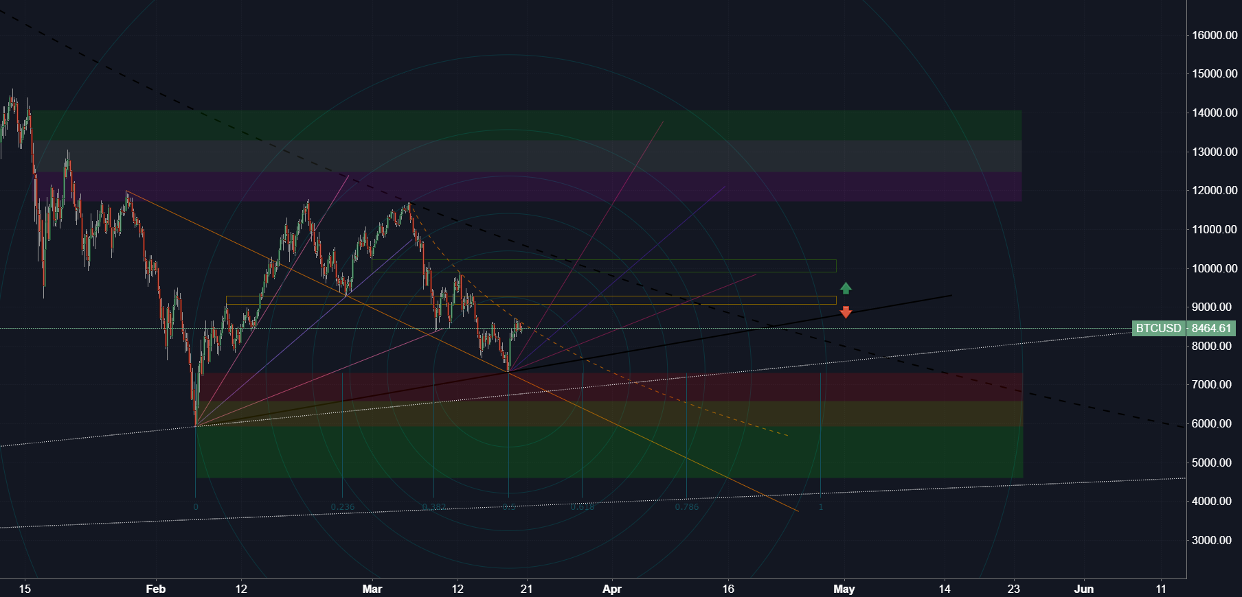 Bitcoin Support/Resistance test