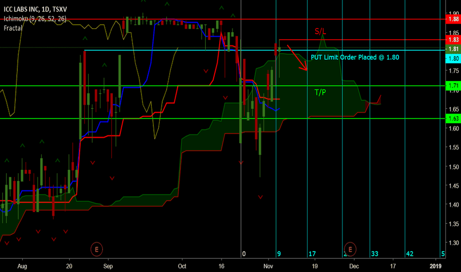 ICC: $ICC Put limit order placed. #ichimokukinkohyo #timetheory