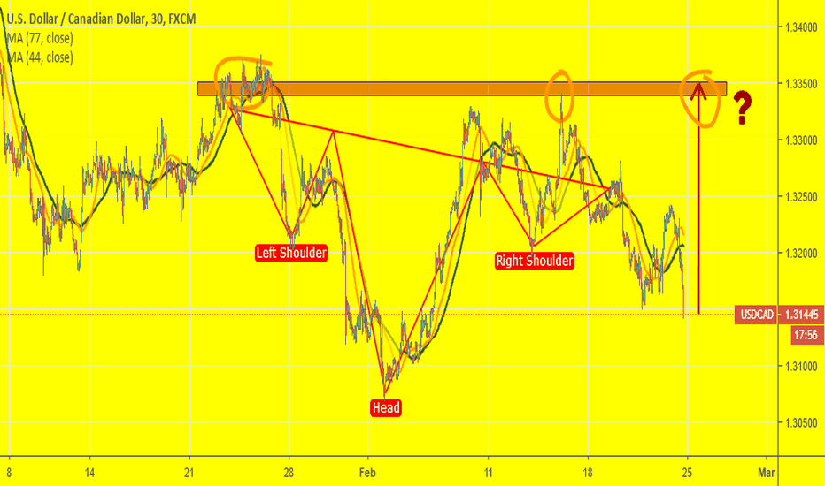 USDCAD: USDCAD: Does it look like H&S or not... Who knows?