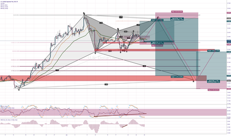 USDJPY: USDJPY Entries and Targets