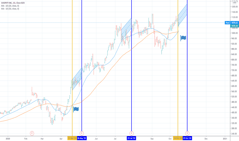 Shop Stock Price And Chart Nyse Shop Tradingview