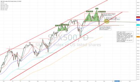 SPX500: S&P500 - still in range trading modus