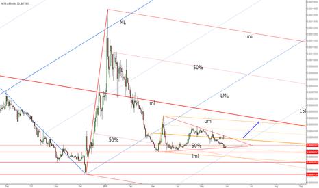 XEMBTC: XEM/BTC triangle