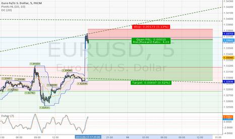 EURUSD: euroshort
