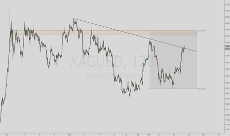 XAGUSD: Silver Breakout Going Long