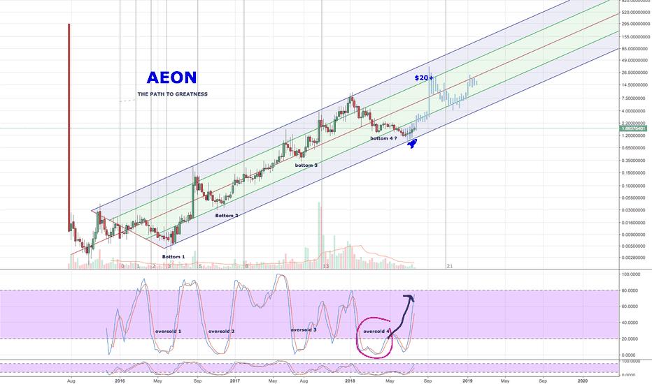 AEONUSD: Aeon (updated) Current Price: $1.69