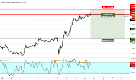 GBPJPY: GBPJPY - Divergence all the way. Time for a pullback