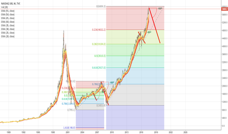 NDX: Possible repeat of the 2008 recession?