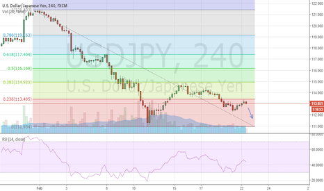 USDJPY: USD/JPY dropping off 23.6% fib line