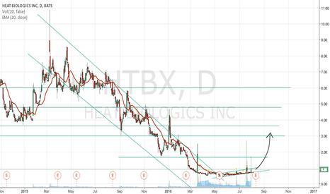 HTBX: Bullish Breakout of Downward Channel