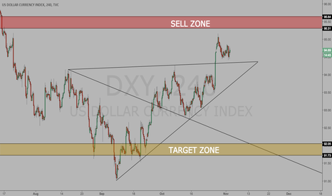 DXY: DXY Prediction Before Fed Chairman Announcement