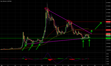 NEOBTC: Check This Triangle