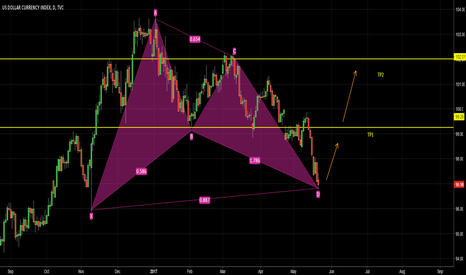 DXY: DXY Long Daily Chart
