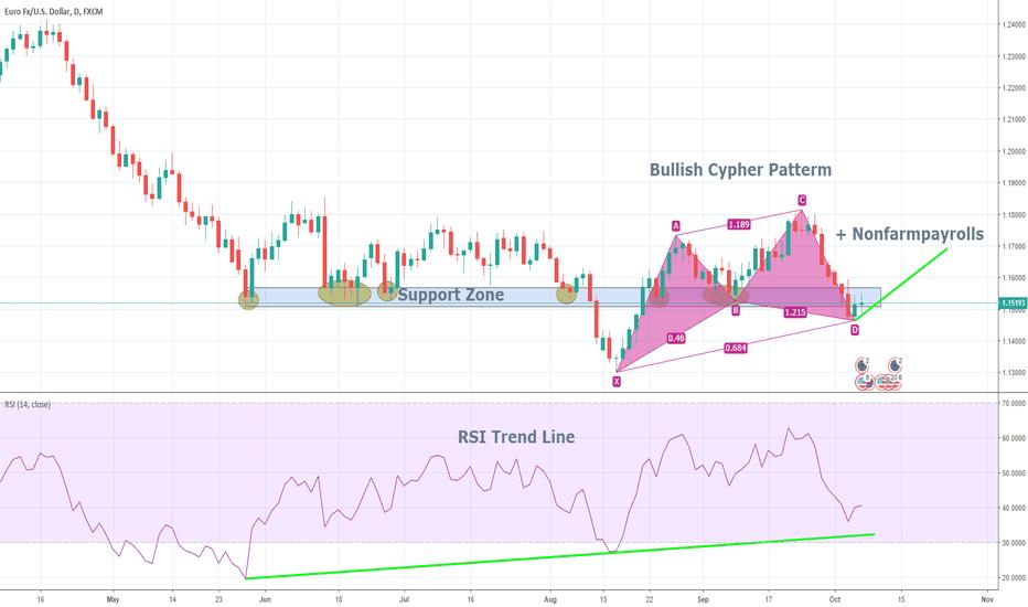 EURUSD: Bullish EUR / USD - Bullish Cypher Patterm & Support Zone & RSI