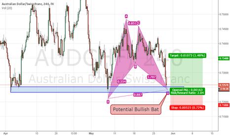 AUDCHF: AUDCHF 4H - Potential Bat Pattern
