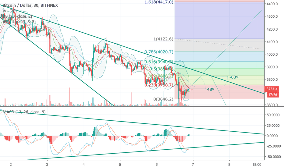 BTCUSD: bulls are trying!