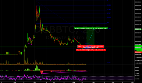 DGBBTC: Altcoins feeling ready for some moves