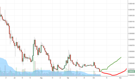 DGBBTC: DGB 150 OR 350 ! JUST DO IT