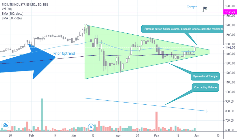 Pidilitind Stock Price And Chart Bse Pidilitind Tradingview India