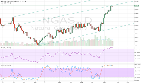 NGAS: Looking for shooting Star candle on Nat Gas