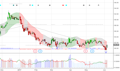 XOM: $XOM had a V signal yesterday, but I was too chicken to add more