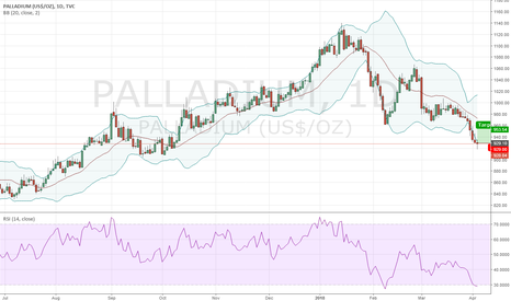 PALLADIUM: Long Palladium @ 928.10; TP @ 953.54, SL your choice
