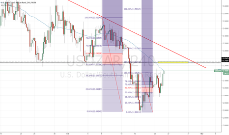 USDZAR: a very attractive price to sell at