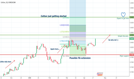 COTUSD: The fluffy white won't be falling anytime soon...hint bullish ;)