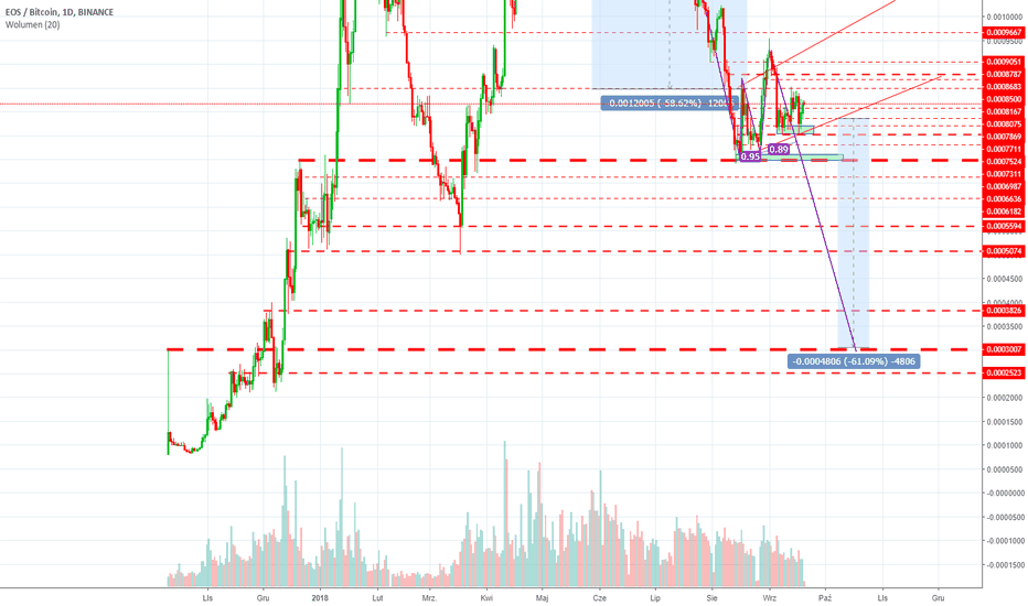 EOSBTC: EOS - bearish flag