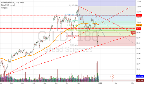 GILD: GILD - Lot of resistance at current price