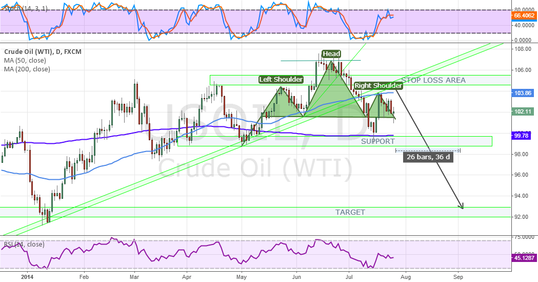 SELL CRUDE OIL AT BROKEN TREND LINE ZONE