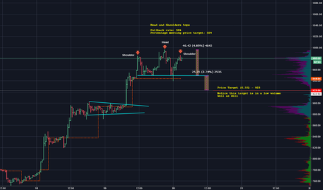 BCHUSD: A potential H and S forms on Bcash